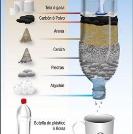 Construcción de un filtro de agua casero