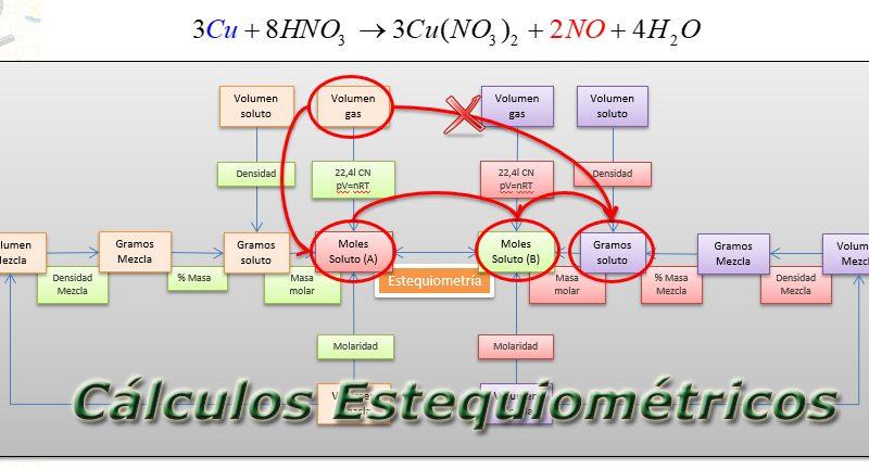 Cálculos estequiométricos en problemas redox.